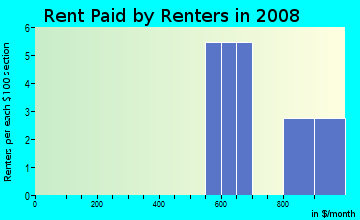 Rent paid by renters in 2009 in Johnson Business Park in Sacramento neighborhood in CA