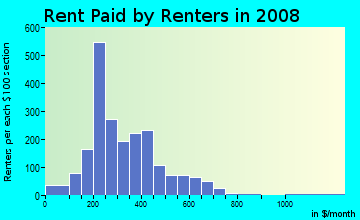 Rent paid by renters in 2009 in Brewer's Hill in Milwaukee neighborhood in WI