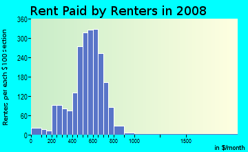 Rent paid by renters in 2009 in Burnham Park in Milwaukee neighborhood in WI
