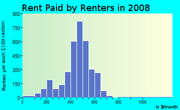 Rent paid by renters in 2009 in Concordia in Milwaukee neighborhood in WI