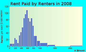 Rent paid by renters in 2009 in Gardenland in Sacramento neighborhood in CA