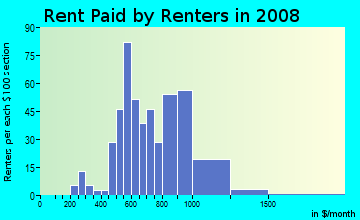 Rent paid by renters in 2009 in Wills Acres in Sacramento neighborhood in CA