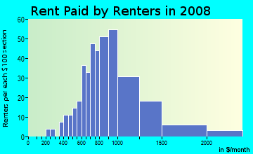 Rent paid by renters in 2009 in Monterey Corridor in San Jose neighborhood in CA