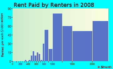 Rent paid by renters in 2009 in Anza Vista in San Francisco neighborhood in CA