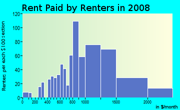 Rent paid by renters in 2009 in Crocker-Amazon in San Francisco neighborhood in CA