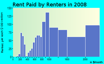 Rent paid by renters in 2009 in Duboce Triangle in San Francisco neighborhood in CA