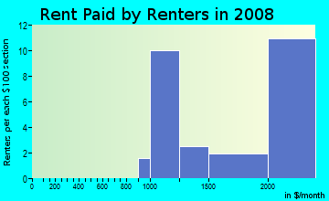Rent paid by renters in 2009 in Diamond Heights in San Francisco neighborhood in CA