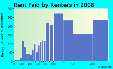 Rent paid by renters in 2009 in Castro in San Francisco neighborhood in CA
