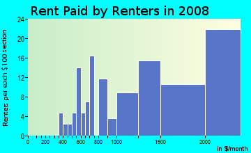 Rent paid by renters in 2009 in Golden Gate Heights in San Francisco neighborhood in CA