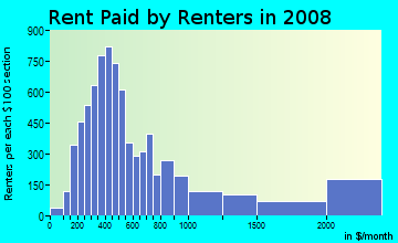 Rent paid by renters in 2009 in Financial District in San Francisco neighborhood in CA