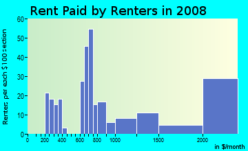 Rent paid by renters in 2009 in Mission Bay in San Francisco neighborhood in CA