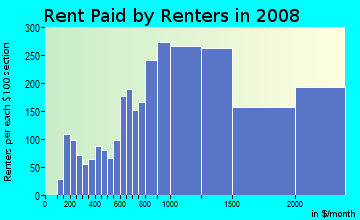 Rent paid by renters in 2009 in North Panhandle in San Francisco neighborhood in CA