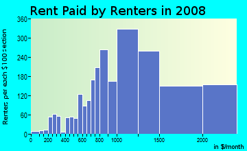 Rent paid by renters in 2009 in Outer Richmond in San Francisco neighborhood in CA