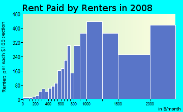Rent paid by renters in 2009 in Noe Valley in San Francisco neighborhood in CA