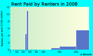Rent paid by renters in 2009 in Saint Francis Wood in San Francisco neighborhood in CA