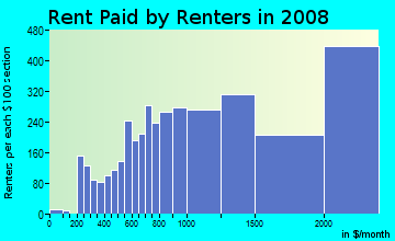 Rent paid by renters in 2009 in Russian Hill in San Francisco neighborhood in CA