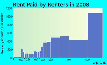Rent paid by renters in 2009 in Pacific Heights in San Francisco neighborhood in CA