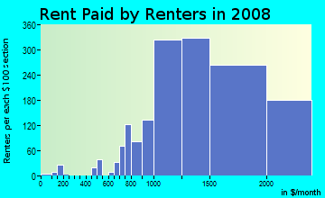 Rent paid by renters in 2009 in Sea Cliff in San Francisco neighborhood in CA