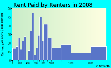 Rent paid by renters in 2009 in Silver Terrace in San Francisco neighborhood in CA