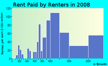 Rent paid by renters in 2009 in Sunnyside in San Francisco neighborhood in CA