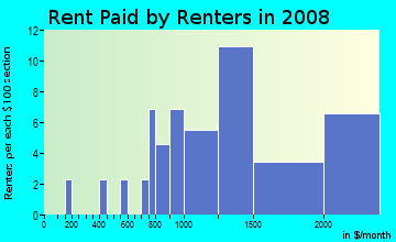 Rent paid by renters in 2009 in Westwood Park in San Francisco neighborhood in CA