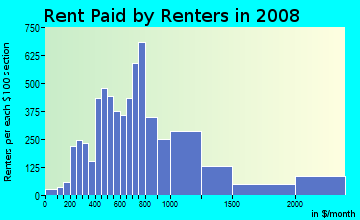 Rent paid by renters in 2009 in South Of Market in San Francisco neighborhood in CA