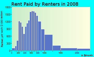 Rent paid by renters in 2009 in Tenderloin in San Francisco neighborhood in CA