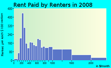 Rent paid by renters in 2009 in Visitacion Valley in San Francisco neighborhood in CA
