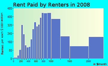 Rent paid by renters in 2009 in Civic Center in San Francisco neighborhood in CA