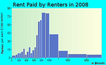 Rent paid by renters in 2009 in Golden Gate in Emeryville neighborhood in CA