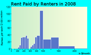Rent paid by renters in 2009 in Brookfield Village in Oakland neighborhood in CA