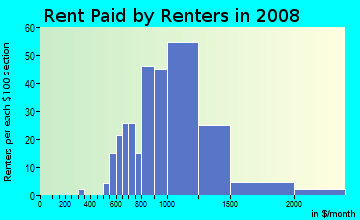 Rent paid by renters in 2009 in Dimond in Oakland neighborhood in CA