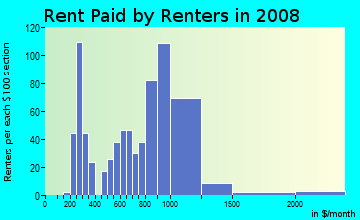 Rent paid by renters in 2009 in Fitchburg in Oakland neighborhood in CA