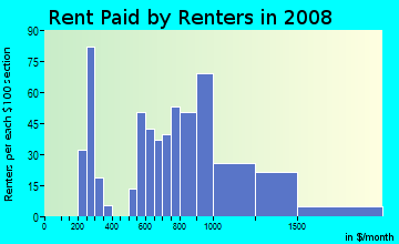 Rent paid by renters in 2009 in Fruitvale Station in Oakland neighborhood in CA