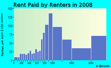 Rent paid by renters in 2009 in Glenview in Oakland neighborhood in CA