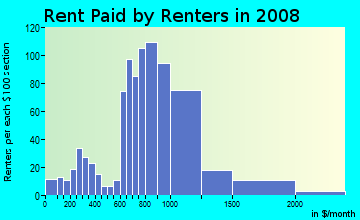 Rent paid by renters in 2009 in Highland Terrace in Oakland neighborhood in CA