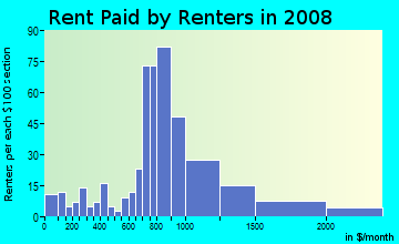 Rent paid by renters in 2009 in Iveywood in Oakland neighborhood in CA