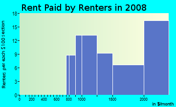 Rent paid by renters in 2009 in Lincoln Highlands in Oakland neighborhood in CA