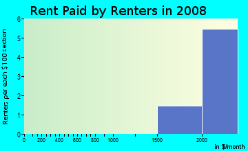 Rent paid by renters in 2009 in Oak Center in Oakland neighborhood in CA