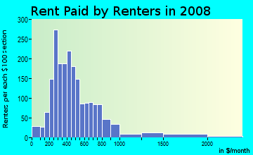 Rent paid by renters in 2009 in San Pablo Gateway in Oakland neighborhood in CA