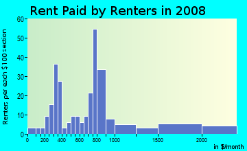 Rent paid by renters in 2009 in South Prescott in Oakland neighborhood in CA