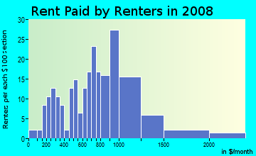 Rent paid by renters in 2009 in Trestle Glen in Oakland neighborhood in CA