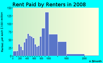 Rent paid by renters in 2009 in Webster in Oakland neighborhood in CA