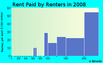 Rent paid by renters in 2009 in Montclair in Oakland neighborhood in CA