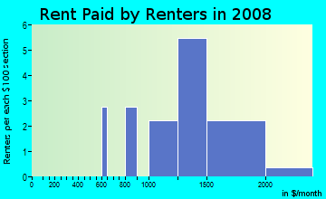 Rent paid by renters in 2009 in Stonegate Park in Davis neighborhood in CA
