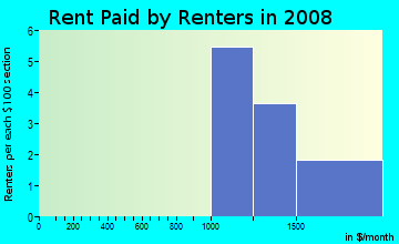 Rent paid by renters in 2009 in University Estates in Davis neighborhood in CA