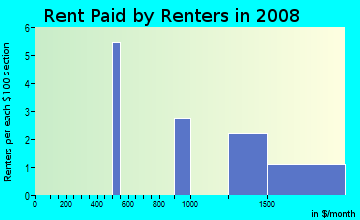 Rent paid by renters in 2009 in Triebhaus in Davis neighborhood in CA