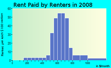 Rent paid by renters in 2009 in Pearson in Lodi neighborhood in CA