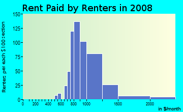 Rent paid by renters in 2009 in Sun West in Lodi neighborhood in CA