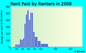 Rent paid by renters in 2009 in Downtown Lodi in Lodi neighborhood in CA